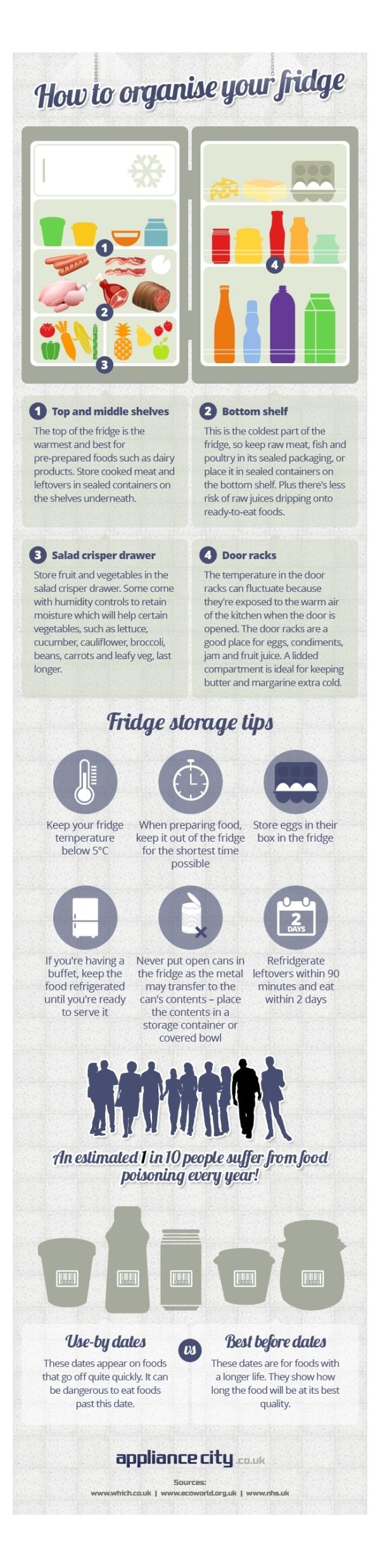 organise-your-fridge-correctly